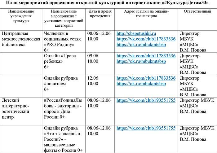 План мероприятий проведения открытой культурной интернет-акции «#КультураДетям33»